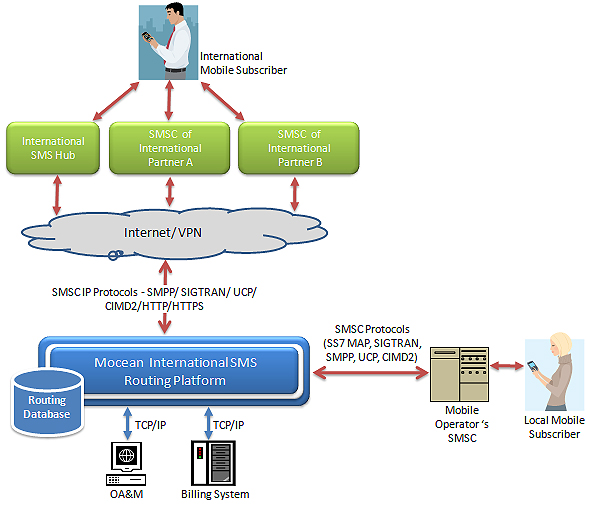 Mocean International SMS Routing process